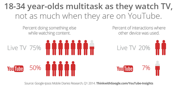 0 g37XofTW9coktsQG 5 Images that Prove Brands need YouTube Marketing in the Mix