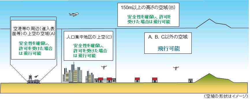 Drone Flying Area ドローン初心者ユーチューバーのための空撮ドローンの選び方