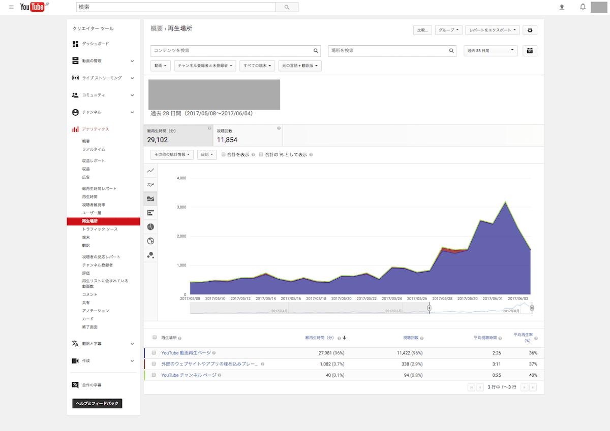 YA04 min YouTubeアナリティクスの使い方【初心者でもわかる!】