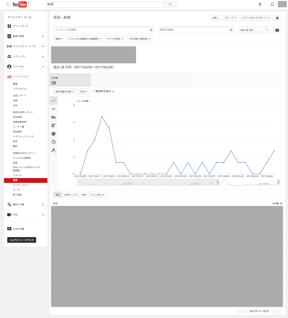 YA12 min YouTubeアナリティクスの使い方【初心者でもわかる!】