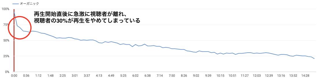 YA17 min YouTubeアナリティクスの使い方【初心者でもわかる!】