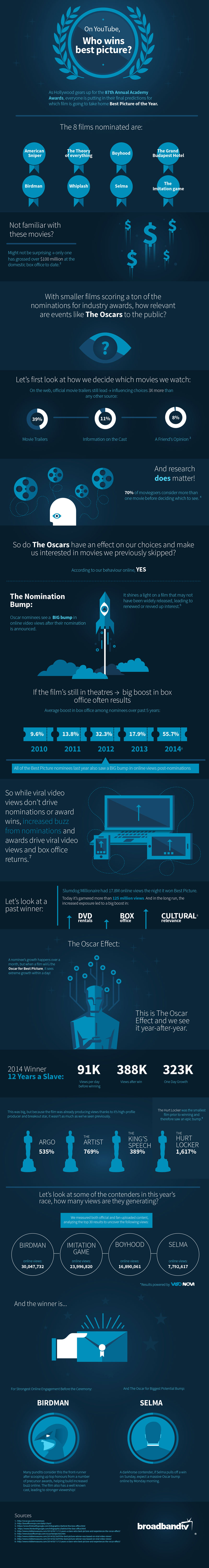 Infographic 3 On YouTube, Who Wins the Best Picture Academy Award?